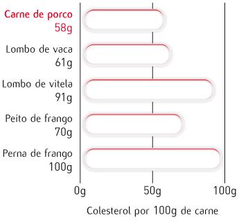 Colesterol por 100g de carne